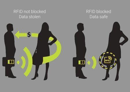 Pochette de Protection Anti-RFID pour Cartes Bancaires GROUPON